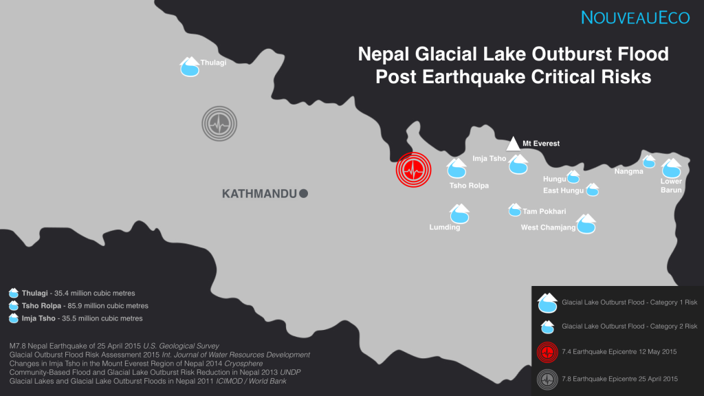 Nepal-Glacier-Lake-Flood-Risk-Map