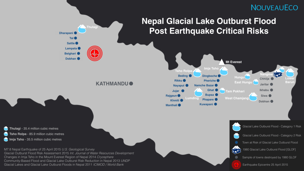 Nepal-GLOF-Risk-Nouveau-Eco-2015-Website